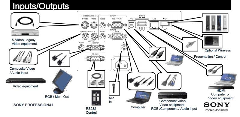 Sony accesorii proiector tabla interactiva